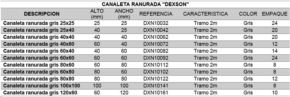 SISTEMA CANALETA RANURADA DEXSON